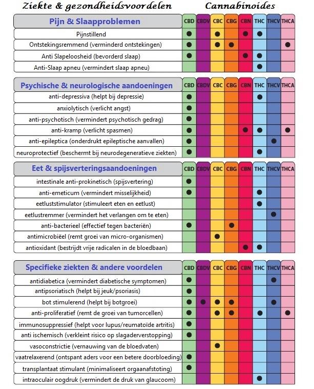 Werkzaamheid cannabinoides